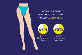 country with femle pubic hair body hair habits of men and women