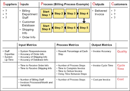 Sipoc Template Excel 7 Sipoc Diagram Awards Templates