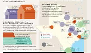 the texas housing boom