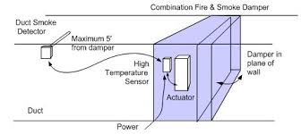 modulating control of fire u0026 smoke dampers in smoke control