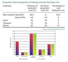 cost analysis of ordinary pot and pot produce by alum sludge from