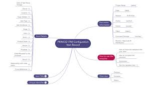 prince2 templates mind maps word excel and pdf