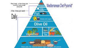 the mediterranean diet recipes mediterranean food style benefits
