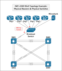ccie home lab using vmware esxi and csr 1000v
