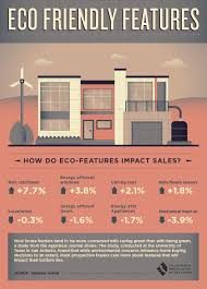 eco friendly houses information 149 best cool real estate info graphics images on pinterest