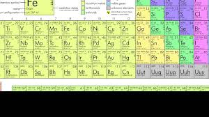 Khan Academy Periodic Table The Periodic Table Short Science 2 Youtube