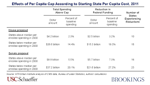 5 7 Billion effects of the more austere medicaid per capita cap included in