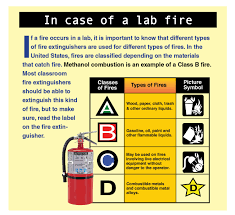 fire extinguisher symbol floor plan safety data sheets information that could save your life