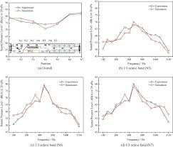 Car Interior Noise Comparison Sea And Contribution Analysis For Interior Noise Of A High Speed