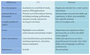 cv vs cv cv vs resume template remarkable cv vs resume 90 in sle of