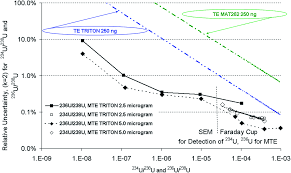 Step Perspective P4 Wide Fumed Mass Spectrometric Analysis For Nuclear Safeguards Journal Of