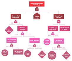 fault tree analysis diagrams root cause analysis tree diagram