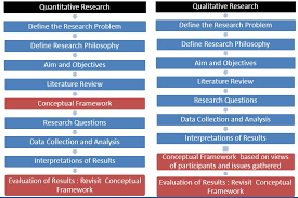 theoretical framework research paper developing conceptual framework in a research paper knowledge tank