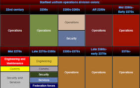 what do different colors mean star trek uniforms what do the different colors signify screenprism