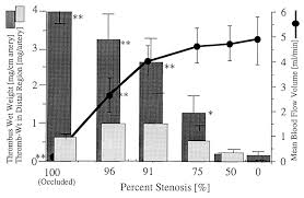 stenosis enhances role of platelets in growth of regional thrombus download figure