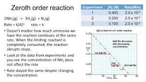 97 zeroth order reaction