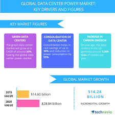 top 7 vendors in the global data center power market from 2016