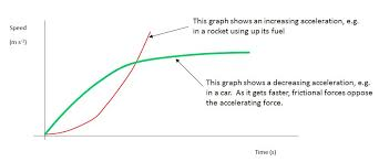 Speed Velocity And Acceleration Calculations Worksheet Answers Mechanics Tutorial 6