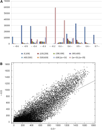 ricearraynet a database for correlating gene expression from