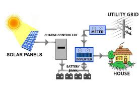 battery energy systems southface solar electric