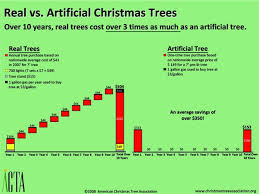 cost of are live trees or artificial the better deal