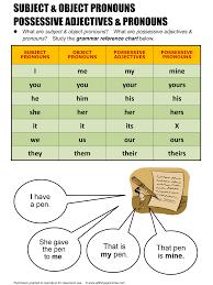 english grammar subject u0026 object pronouns possessive adjectives