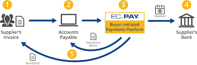 3delta systems ec pay sap integration