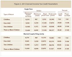 earned income tax table the earned income tax credit facts statistics and context