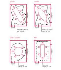 Feng Shui Living Room Layout Decorating Pinterest Feng Shui - Dining room feng shui