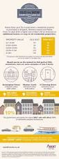 54 best infographics images on pinterest infographics economics