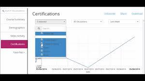 Edx by Edx Analytics Demo Youtube
