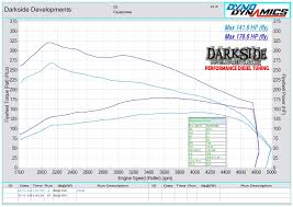 darkside developments dyno graph results