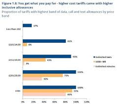 the mobile phone rip off confusing tariffs unclear pricing and