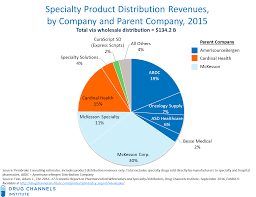 channels the top specialty distributors in 2015