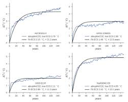 guest post a u0027new u0027 measurement of climate sensitivity u2026and