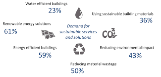 Sustainable Building Solutions Construction Intelligence Center