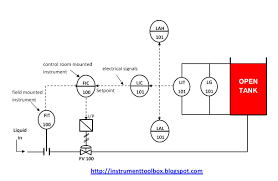 piping and instrumentation diagrams tutorials iii flow and level