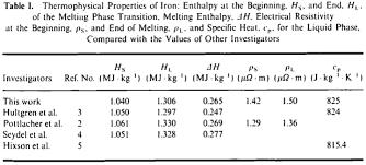 Specific Heat Table Thermodynamics Is The Specific Heat Capacity Of Liquid Iron