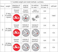 siege auto installation siège d auto pour bébé avec isofix installer groupe 0 1 2 siège