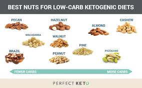 the pros and cons of nuts on a ketogenic diet keto