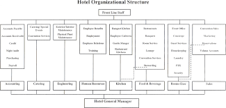 organization chart of a hotel fisher price infant to toddler