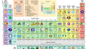 periodic table most wanted key what do we do with all the chemical elements this ingenious