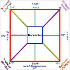 Home Design For Rectangular Plot Vastu For Directions Subhavaastu Com