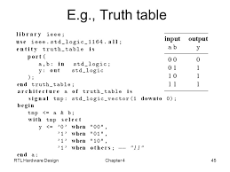 image library truth hardware data flow modeling in vhdl ppt video online download