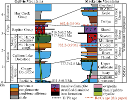 716 best environmental graphics images re os geochronology and coupled os sr isotope constraints on the