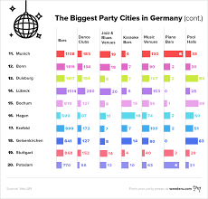the biggest party hubs in germany wanderu