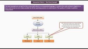 pattern java file java ee interpreter design pattern real time exle jvm