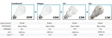 how much energy do halogen light bulbs save