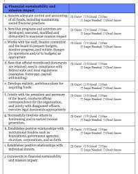 executive director evaluation survey form blue avocado