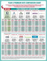 best dental insurance nc plan g premium rate comparison chart